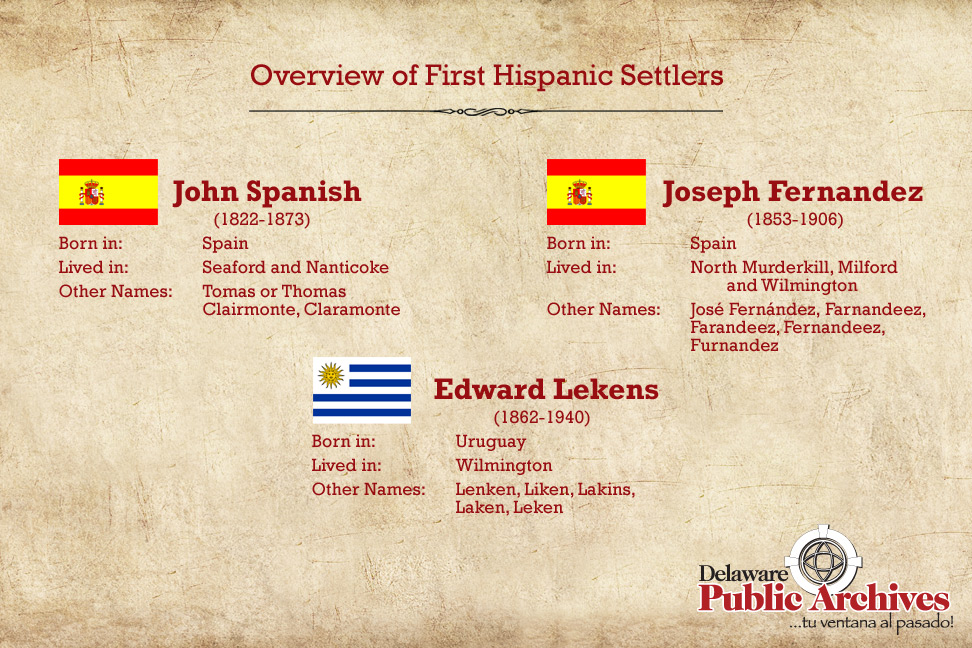 Overview of Hispanic Settlers